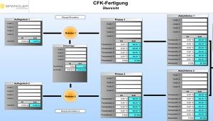 automobilindustrie-CFK-fertigung-carbonfaserverstaerkte-karosserieteile-spangler-automation (2)