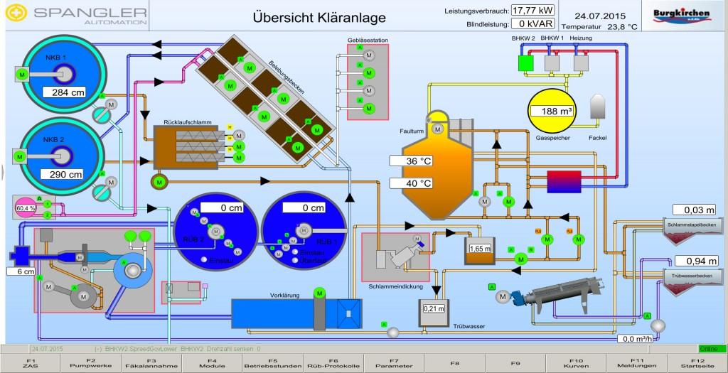 SPANGLER-Newsletter-Burgkirchen-Kläranlage